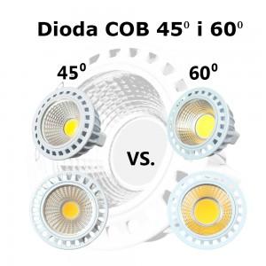 diody cob